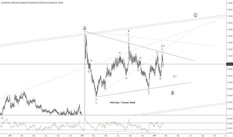 1/EURCHF+1/GBPCHF+1/AUDCHF+1/NZDCHF+1/USDCHF+1/CADCHF: Swiss Franc, forming bullish triangle