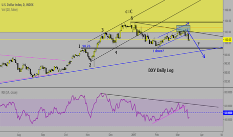 DXY: US dollar drops out of up channel.