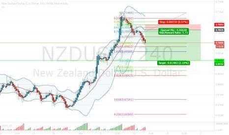 NZDUSD: NZDUSD SHORT 4H