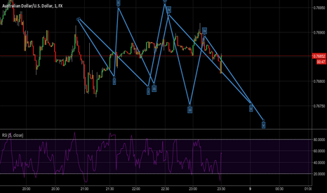 AUDUSD: Surfing the waves