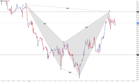 UKOIL: Brent Oil - Bearish Shark (Trend Continuation)