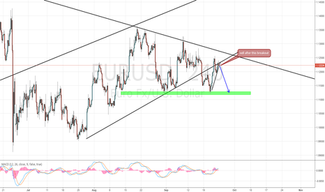 EURUSD: EUR/USD short term Setup