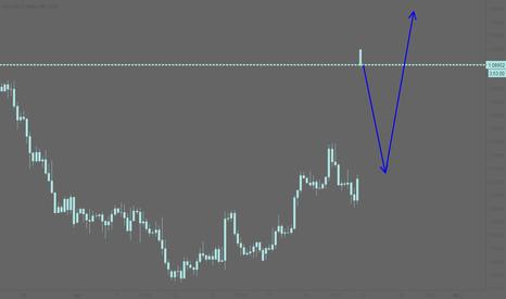 EURUSD: EURUSD: Filling the gap