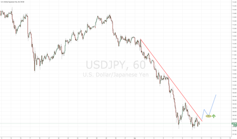 USDJPY: USD/JPY counter trend trade
