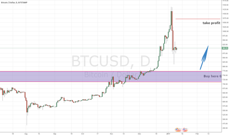 BTCUSD: long on Bitcoin