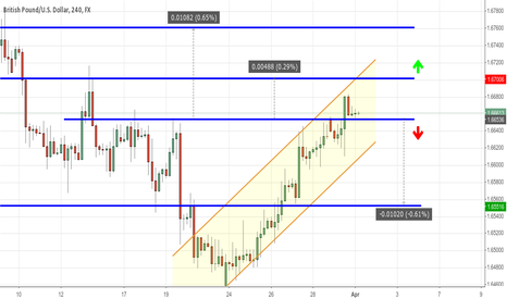 GBPUSD: GBPUSD still inside ranging prices
