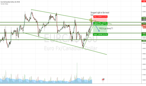 EURCAD: EURCAD and EURUSD bearish reversal?!?!