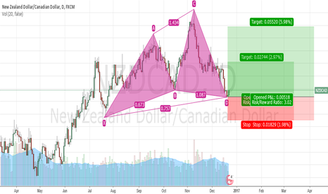 NZDCAD: bullish Cypher completed