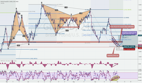 GBPUSD: GBPUSD Story and a nice Trade Setup developing