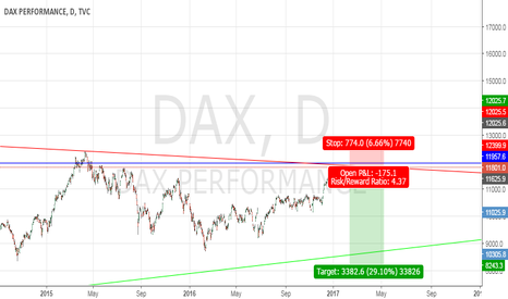 DAX: short