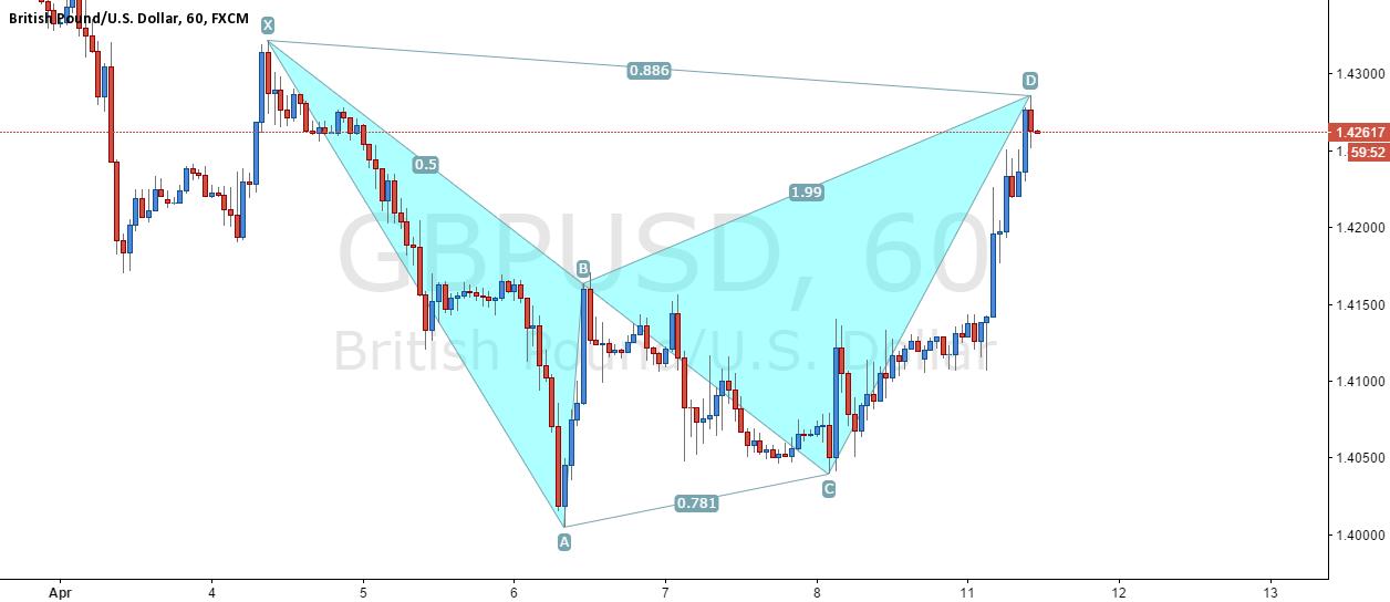 GBP/USD - Bearish Bat