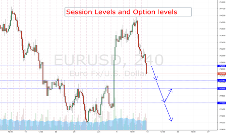 EURUSD: Review of the current EURUSD Asian session and option Levels