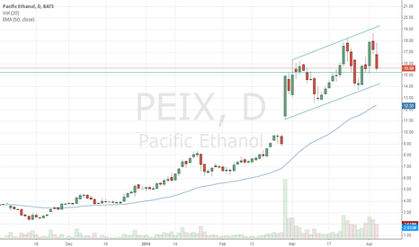 PEIX: PEIX Higher Lows, Potential for bounce off resistance