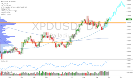 XPDUSD: XPDUSD: Palladium, long dips with stops under 691.16