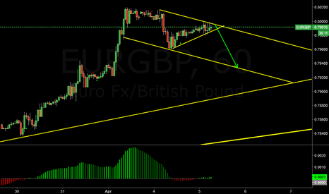 EURGBP: Channel Sell possible?