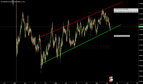AUDCHF: Weak CHF across the board: Buying USD, AUD and GBP against it!