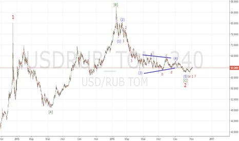 USDRUB_TOM: USDRUB