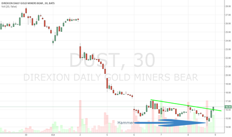 DUST: Will this be mark for short term reversal. Let's find out !!