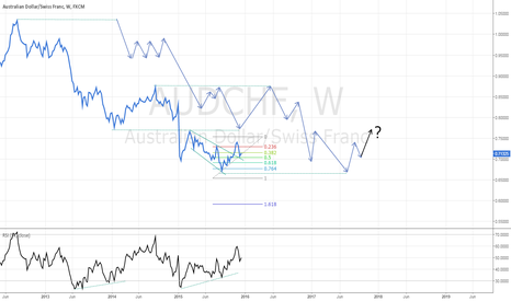 AUDCHF: AUDCHF possible moves to come