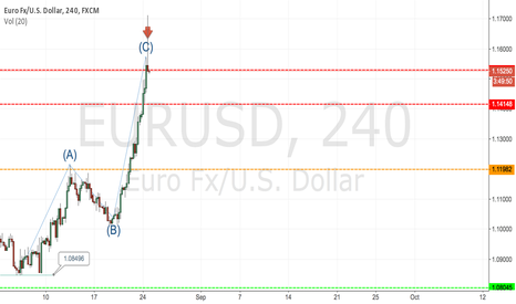 EURUSD: EurUsd indecision ..
