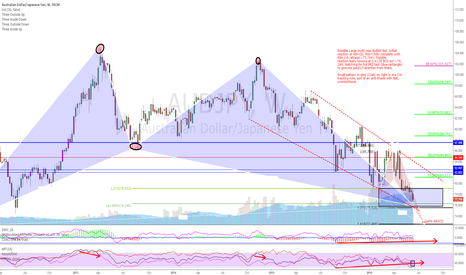 AUDJPY: $AUDJPY completed Bullish Bat