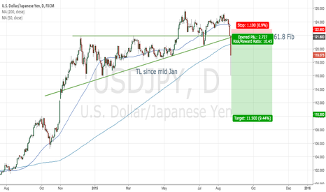 USDJPY: Confluence of fib level, TL since JAN15 and prior resistance