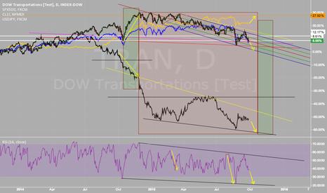 TRAN: CL1!  Oil near and long term