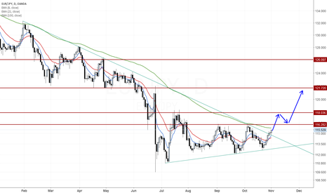 EURJPY: EUR/JPY broke above a mid-term resistance