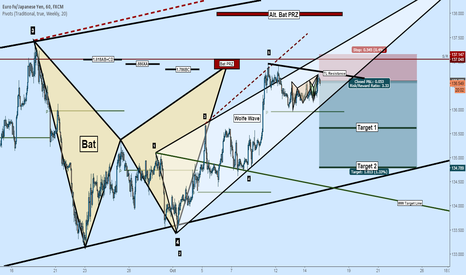 EURJPY: Short EURJPY: 5 Reasons