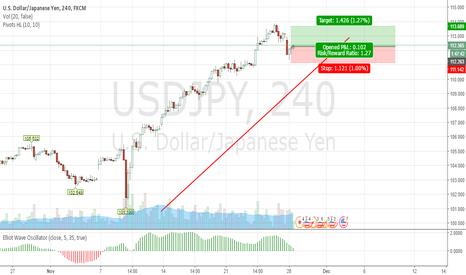 USDJPY: Following the trend