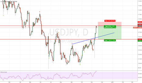 USDJPY: Short USDJPY from 108.40