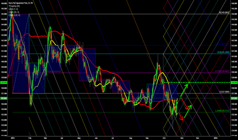 EURJPY: Euro Yen Looking for a base to go Long; EURJPY