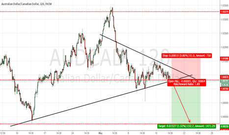 AUDCAD: AUDCAD : SELL THE BREAKOUT