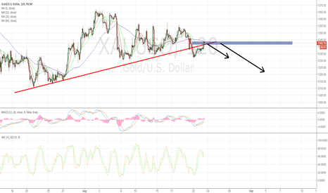 XAUUSD: Gold Can Short