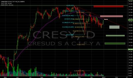 CRESY: CRES adr zonas de resistencia y soporte