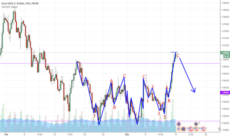 EURUSD: EURUSD Abc finished? Now the down trend.