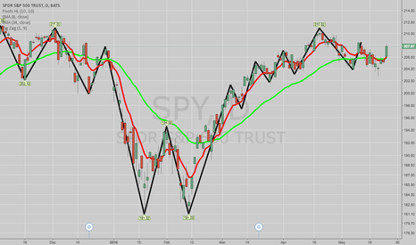 SPY: ROLLING SPY MAY 27TH 208/212 TO JUNE 10TH 209/213