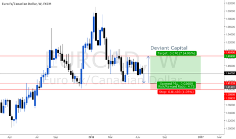 EURCAD: EurCad Long Idea