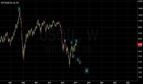 USOIL: USOIL - Short for Wave 2 then Up for Wave 3 of III