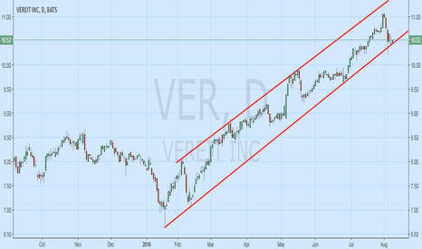 VER: $VER @ Channel Buy Pt for a Swing Trade after Secondary