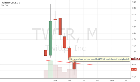 TWTR: Bulls trying to prevent head and shoulders breakdown on monthly