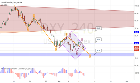 DXY: There is a possibility that the market will continue south...