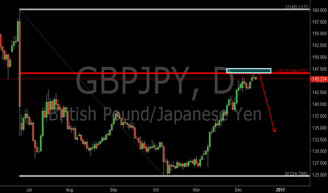 GBPJPY: GBPJPY:Pay Attention to the 0.618RET