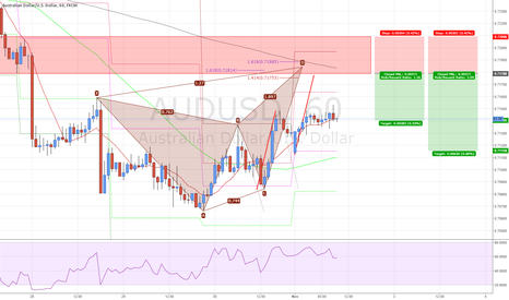 AUDUSD: #AUDUSD Butterfly Pattern Completion 200SMA Short
