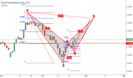 GBPJPY: Three drive to a Bat completion.