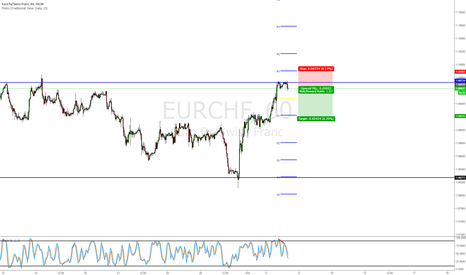 EURCHF: Short the Double Top Divergence + Resistance
