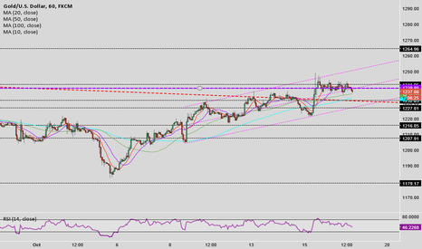 XAUUSD: Gold goes up