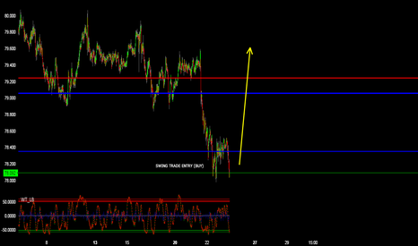 NZDJPY: NZDJPY (I JUST Placed A Buy) SWING Trade Entry