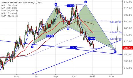 KOTAKBANK: Kotak bank forms Alt Shark Pattern, good to buy on dips