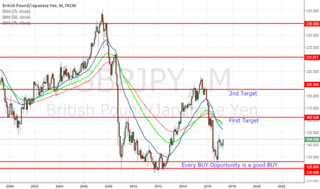 GBPJPY: GBPJPY Long term View
